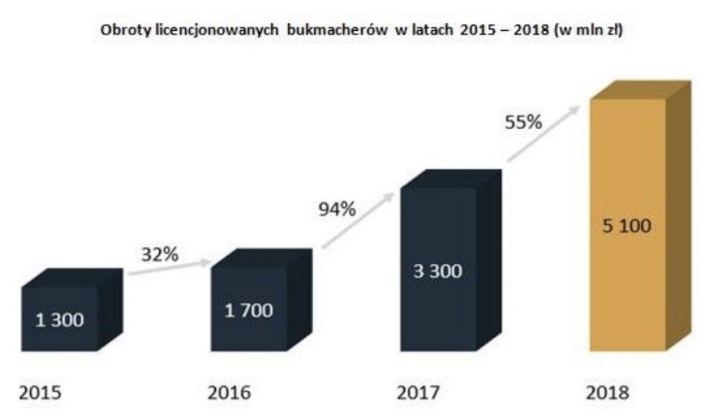 60% Polaków nadal gra u nielegalnych bukmacherów!